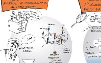 grafisk-facilitering-ulla-kristensen-a10