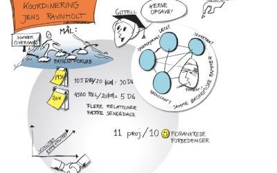 grafisk-facilitering-ulla-kristensen-a7